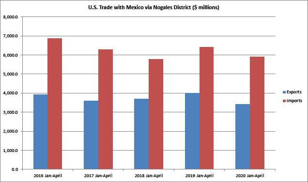 Figure 1. U.S. Trade with Mexico via Nogales District, January-April