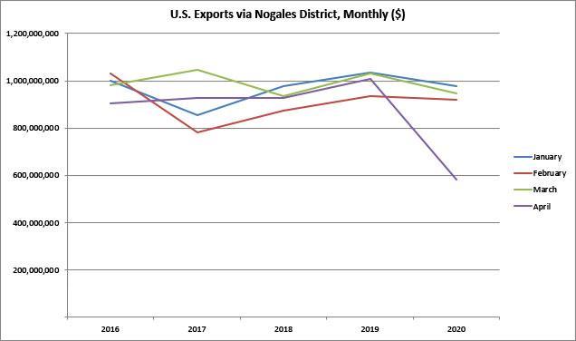 Figure 2. U.S. Exports through Nogales District, January-April ($)