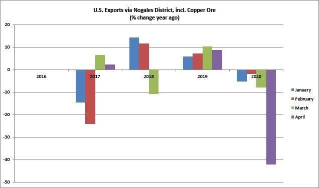 Figure 3. U.S. Exports via Nogales District, incl. Copper Ore (% change year ago)