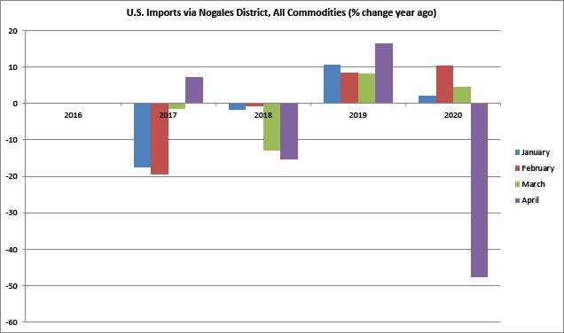 Figure 6. U.S. Imports via Nogales District, incl. Fresh Produce (% change year ago)