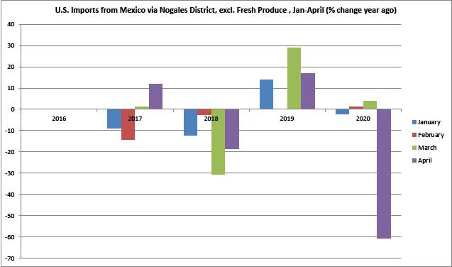 Figure 7. U.S. Imports via Nogales District, excl. Fresh Produce (% change year ago)