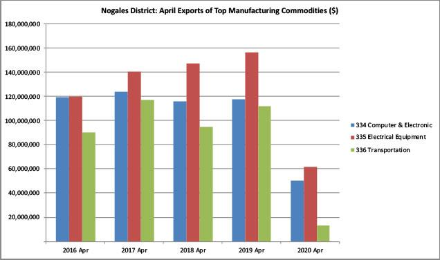 Figure 8. Top U.S. Manufacturing Exports to Mexico in April via Nogales District ($)