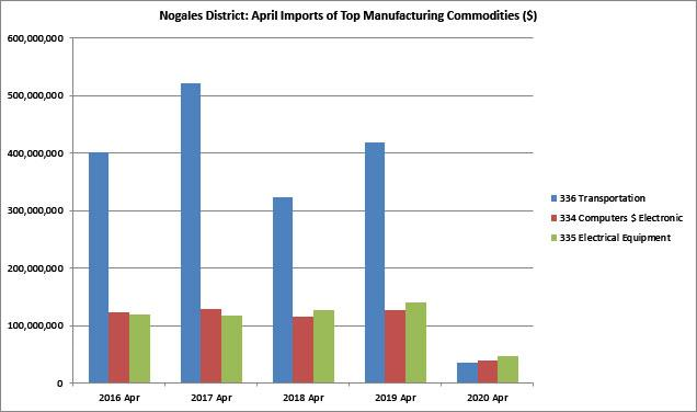 Figure 9. Top Manufacturing Imports from Mexico in April via Nogales District ($)